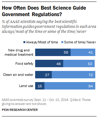 Source: Pew Trust How Often Does Best Science Guide Government Regulations?