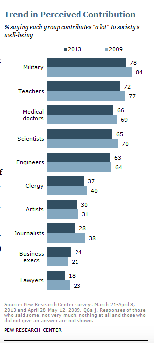 "Source: Pew Trust ""Scientists held in high regard, corporate execs not so much."