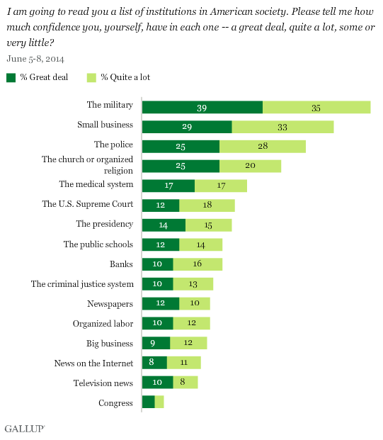 Source: Gallup, Confidence in Institutions