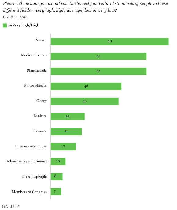 "Source: Gallup. ""Honesty/Ethics in Professions"